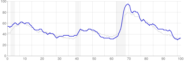 Alabama monthly unemployment rate chart from 1990 to August 2018
